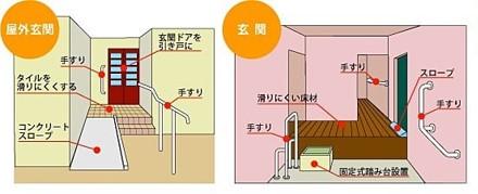 住宅改修の活用