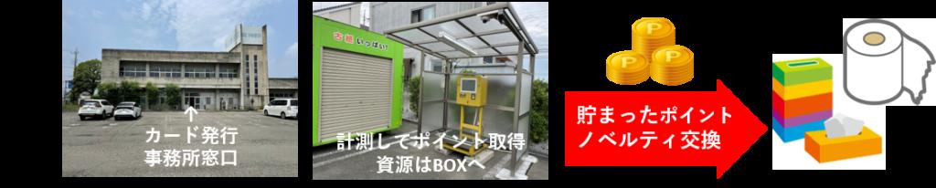 ひろけんエコBOX